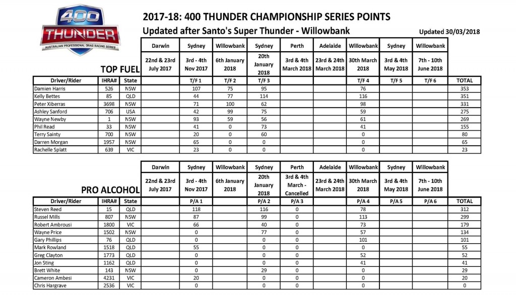 400 Thunder Professional Points Super Summer WB Page 1