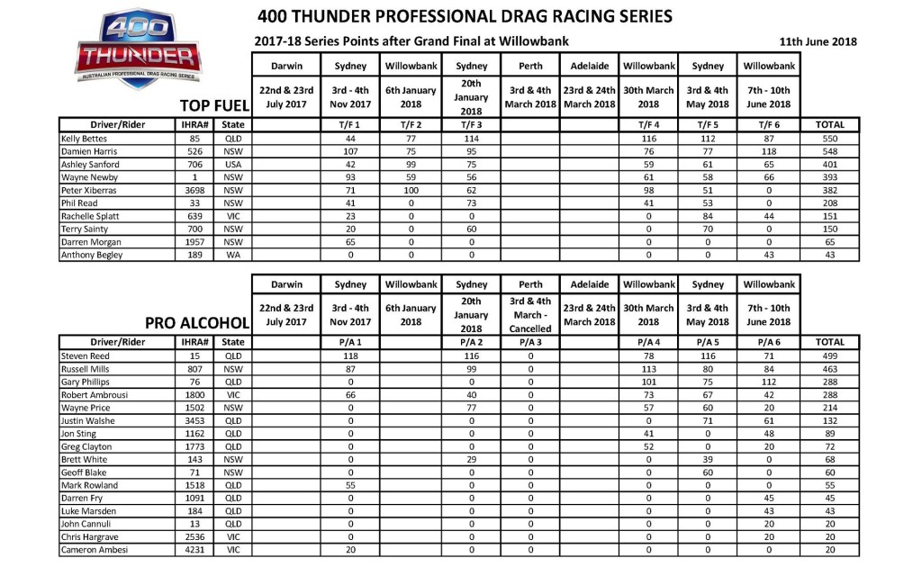 400 Thunder Professional Points Winternationals 2018 Page 1
